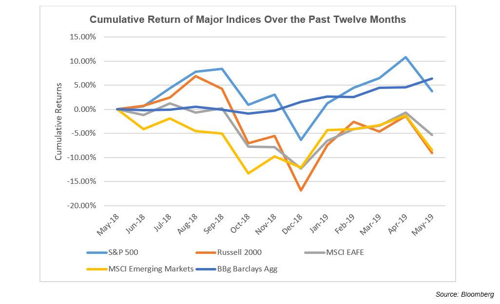 Cumulative Return of Major Indices