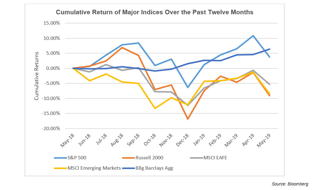 Cumulative Return of Major Indices