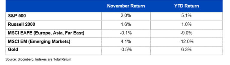 Indexes are Total Return
