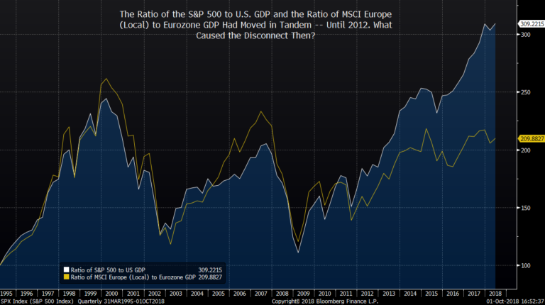 Ratio of the S&P 500 to U.S. GDP