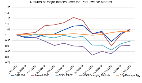 Returns of Major Indices