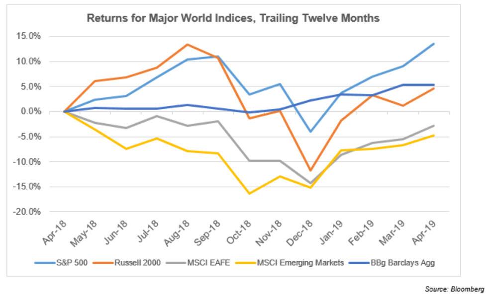 Returns for Major World Indices