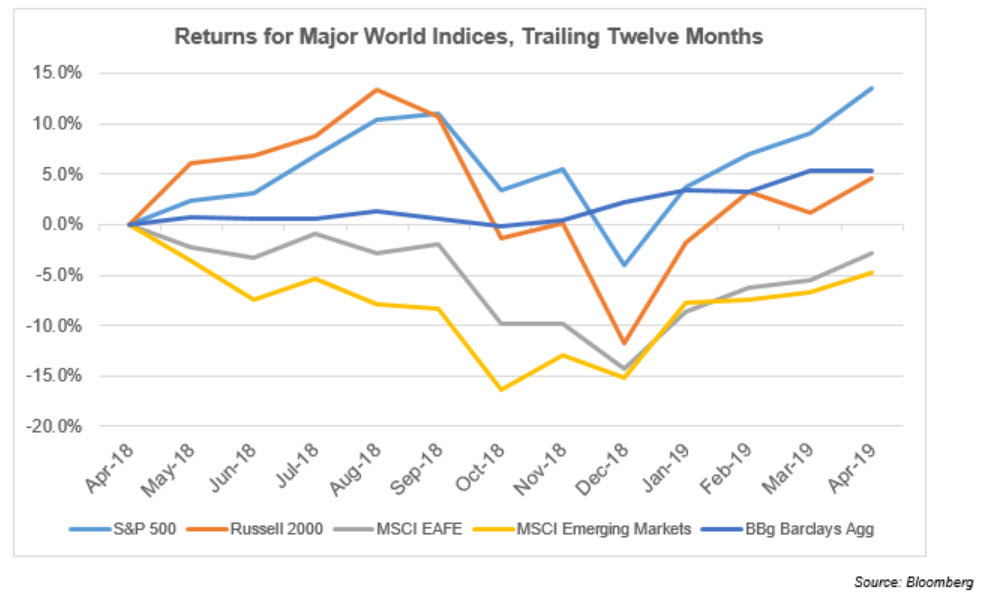 Returns for Major World Indices