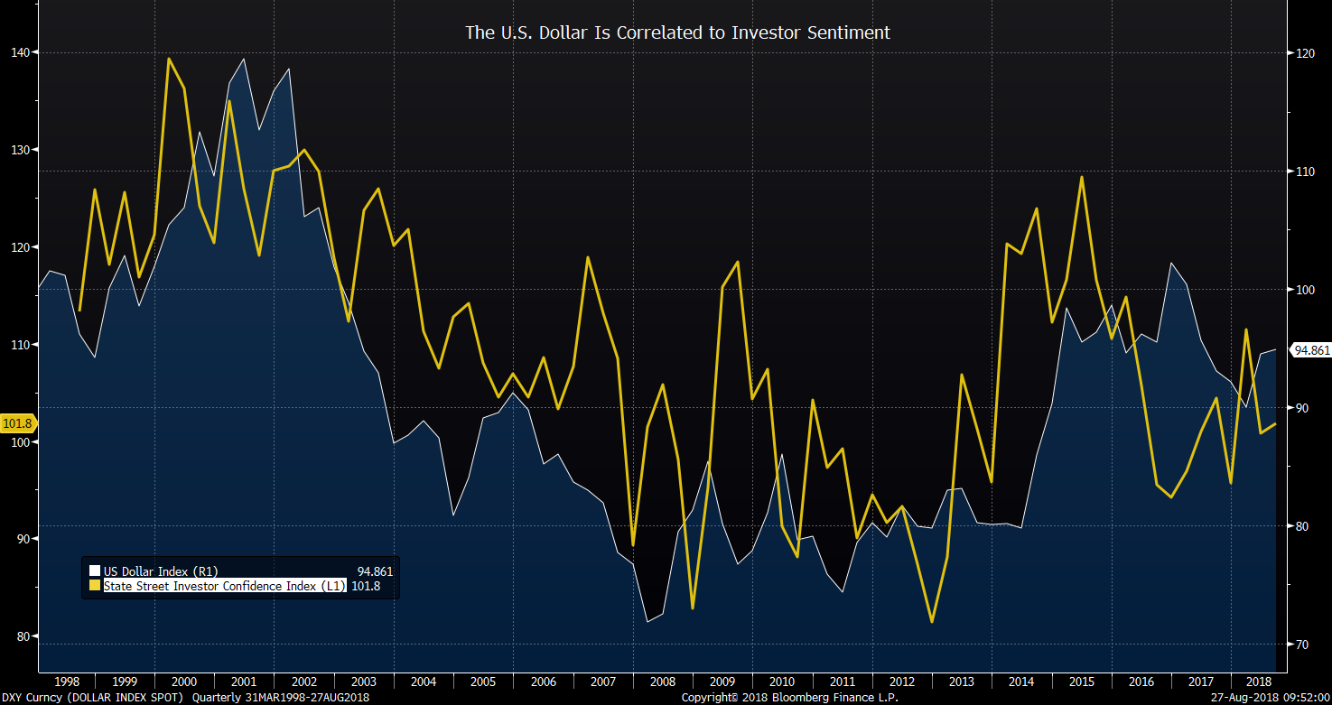 The U.S Dollar is correlated to Investor Sentiment